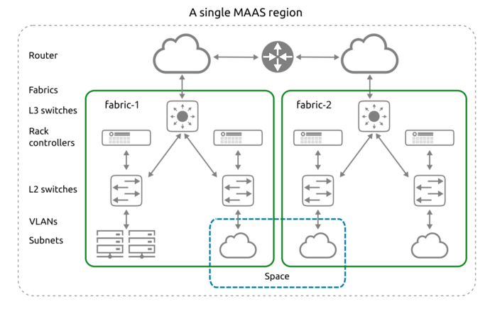 MAAS network concepts